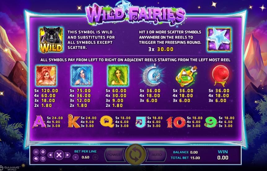 อัตราการจ่ายเงินรางวัล Wild Fairies